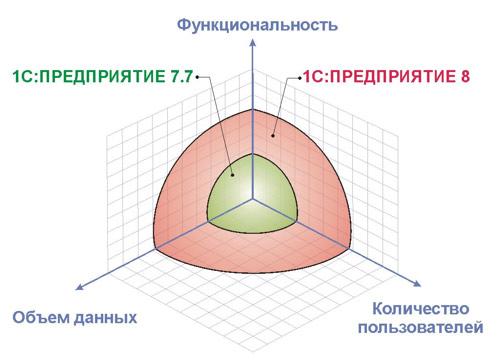 Переход с 1С 7.7 на 1С 8